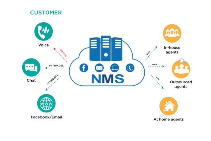 giải pháp call center nms