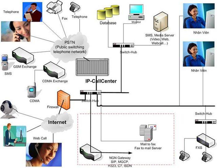 lợi ích của call center