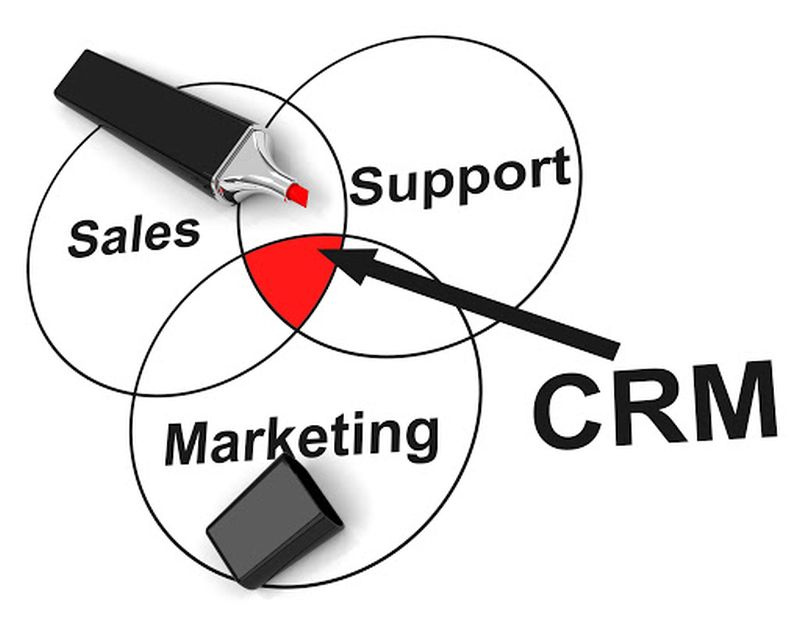 Crm trong marketing