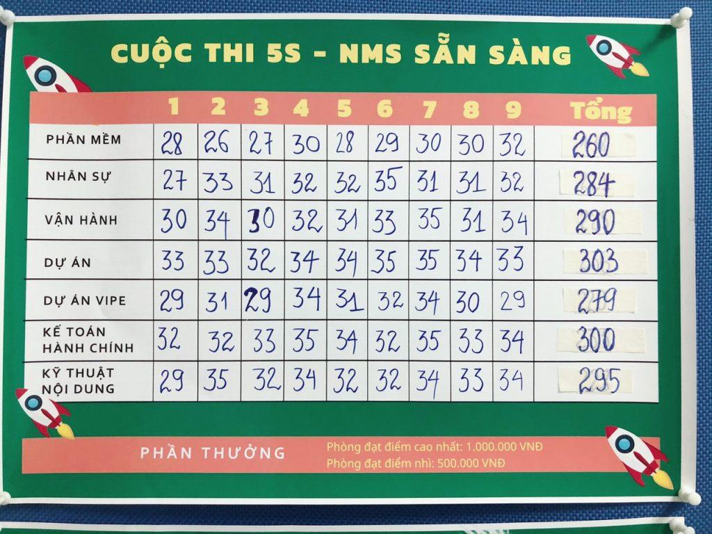 """Tổng kết điểm số các phòng trong cuộc thi """"5S - NMS sẵn sàng"""""""